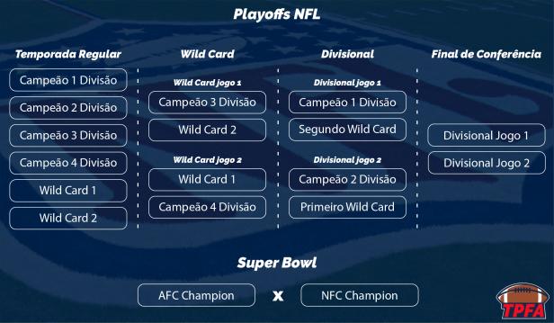 Tudo pelo Futebol Americano - Caminho para o Super Bowl.