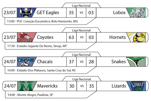 TPFA - Resultados Liga Nacional - 23-24-07