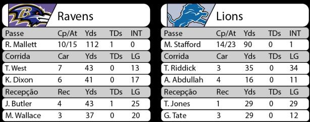 Tudo pelo Futebol Americano - 2016-08-27 - NFL - Pré-temporada - Estatísticas Ravens x Lions