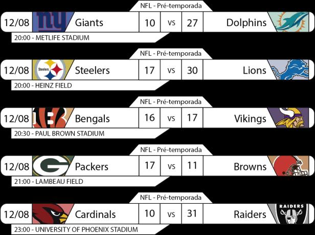 Tudo pelo Futebol Americano - Preseason NFL - 2016/08/12 - Resultados