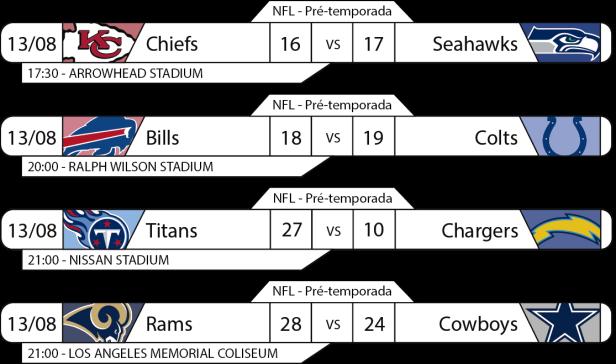 Tudo pelo Futebol Americano - NFL Preseason - 2016-08-13 - Resultados