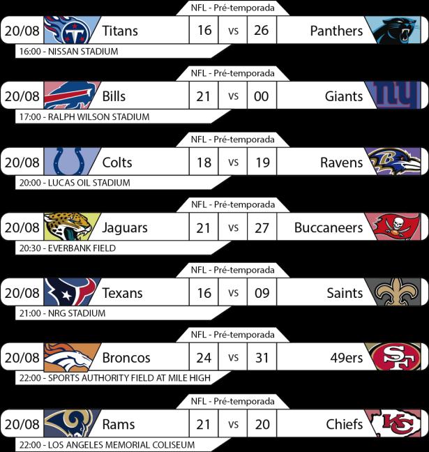 Tudo pelo Futebol Americano - NFL - Preseason - 2016-08-20 - Resultados