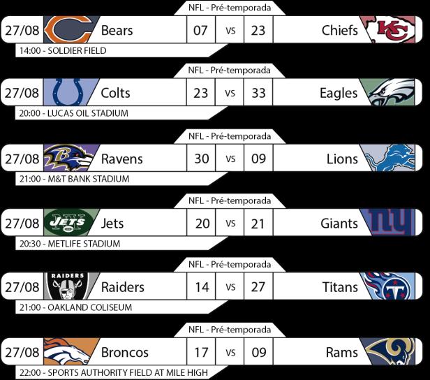 Tudo pelo Futebol Americano - 2016-08-27 - NFL - Pré-temporada - Semana 3 - Resultados