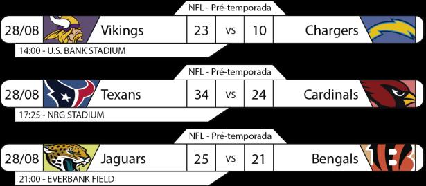 Tudo pelo Futebol Americano - 2016-08-28 - NFL - Pré-temporada - Semana 3 - Resultados