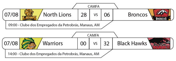 Tudo pelo Futebol Americano - CAMFA - Resultados Rodada 07 de agosto