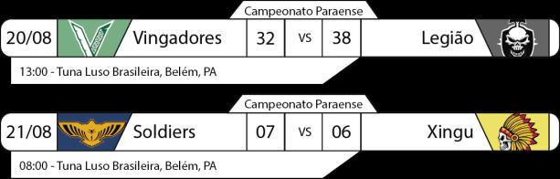 Tudo pelo Futebol Americano - Campeonato Paraense - 2016-08-20 e 21 - Resultados