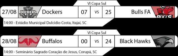 TPFA - Copa Sul - 2016-08-27 e 28 - Resultados