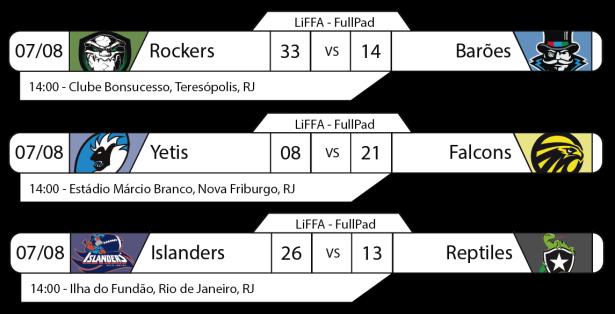 Tudo pelo Futebol Americano - LiFFA FullPad - Resultados Rodada 07 de agosto