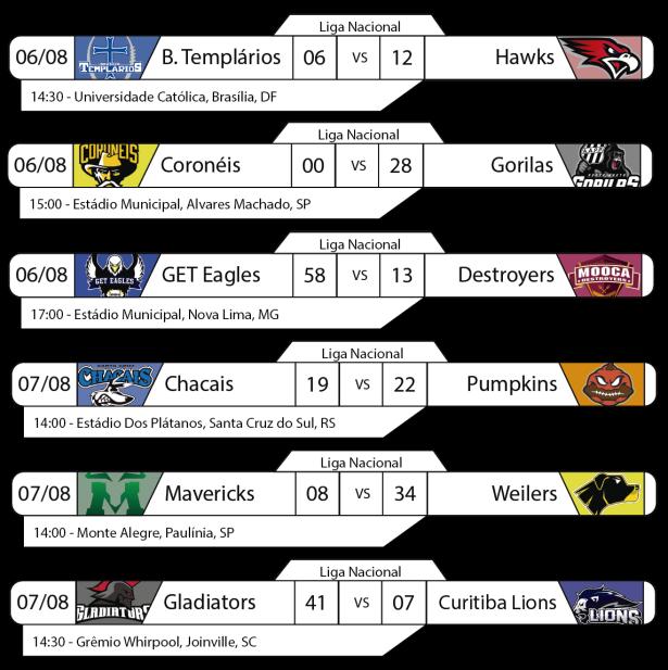 Tudo pelo Futebol Americano - Liga Nacional - Resultados Rodada 06 a 07 de agosto