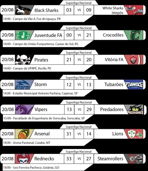 Tudo pelo Futebol Americano - Superliga Nacional - 2016-08-20 - Resultados