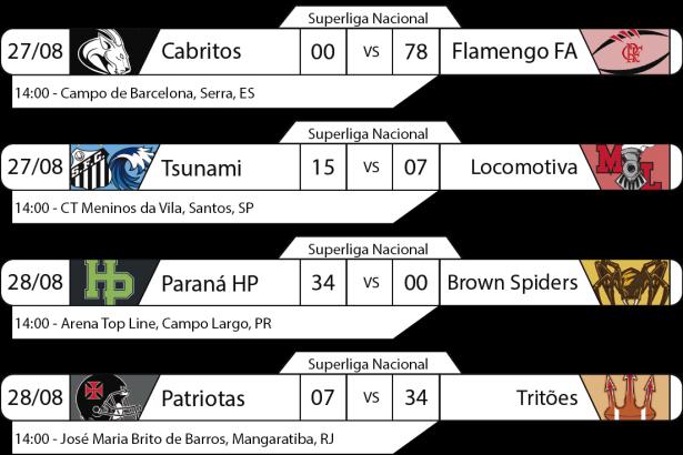 Tudo pelo Futebol Americano - Superliga Nacional - 2016-08-27 e 28- Resultados