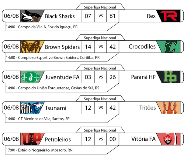 Tudo pelo Futebol Americano - Superliga Nacional - Resultados 06/08