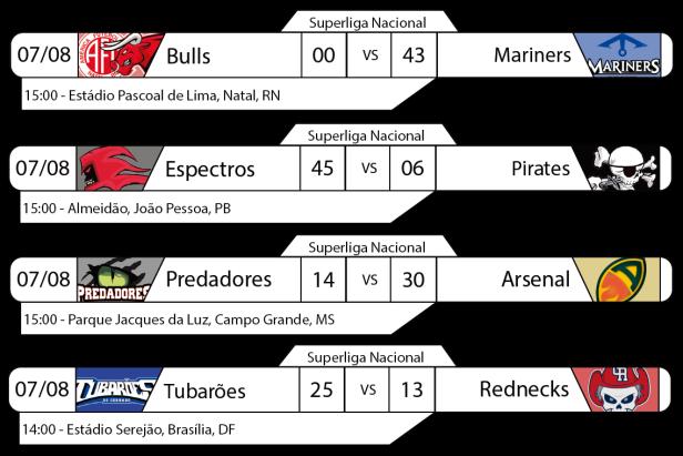 Tudo pelo Futebol Americano - Superliga Nacional - Resultados 07/08