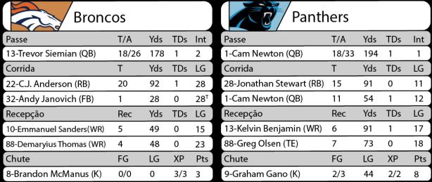 Tudo pelo Futebol Americano - 2016-08-31 - NFL - Semana 01 - Thursday Night Football - Estatísticas Broncos x Panthers