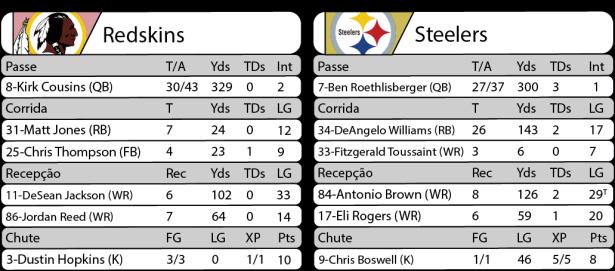 Tudo pelo Futebol Americano - 2016-09-12- NFL - Semana 01 - Monday Night Football - Estatísticas Redskins x Steelers