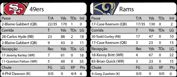 Tudo pelo Futebol Americano - 2016-09-12- NFL - Semana 01 - Monday Night Football - Estatísticas 49ers x Rams