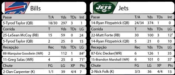 Tudo pelo Futebol Americano - 2016-09-15- NFL - Semana 02 - Thursday Night Football - Estatísticas Bills x Jets