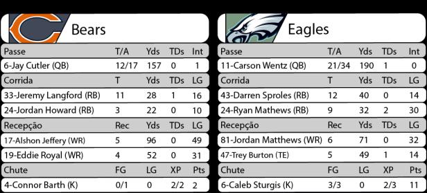 Tudo pelo Futebol Americano - 2016-09-19- NFL - Semana 02 - Monday Night Football - Estatísticas Bears x Eagles