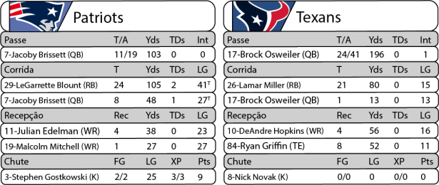 Tudo pelo Futebol Americano - 2016-09-22- NFL - Semana 03 - Thursday Night Football - Estatísticas Patriots x Texans