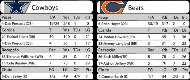 Tudo pelo Futebol Americano - 2016-09-25- NFL - Semana 03 - Sunday Night Football - Estatísticas Cowboys x Bears