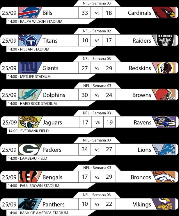 Tudo pelo Futebol Americano - NFL - 2016-09-25 - Semana 03 - Resultados 14h