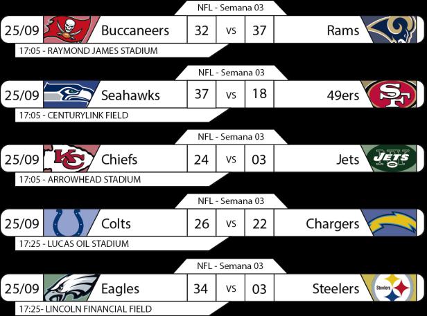 Tudo pelo Futebol Americano - NFL - 2016-09-25 - Semana 03 - Resultados 17h