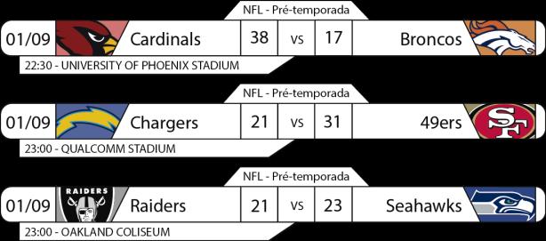 Tudo pelo Futebol Americano - 2016-09-01 - NFL - Pré-temporada - Semana 4 - Resultados - 22h00