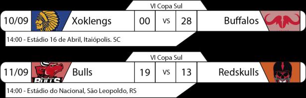 Tudo pelo Futebol Americano - IV Copa Sul - 2016-09-10 e 11 - Resultados
