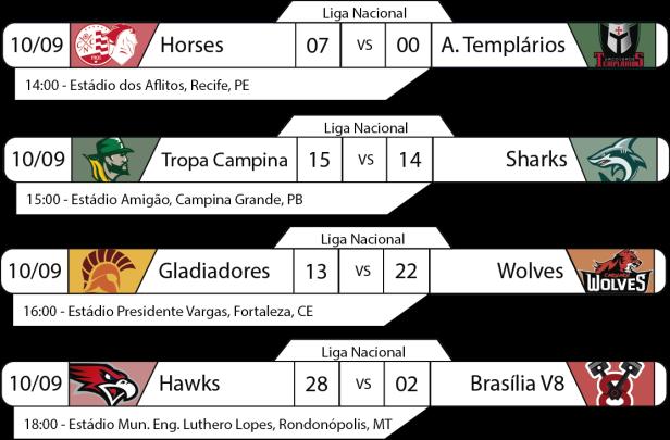 Tudo pelo Futebol Americano - Liga Nacional - 2016-09-10 - Resultados