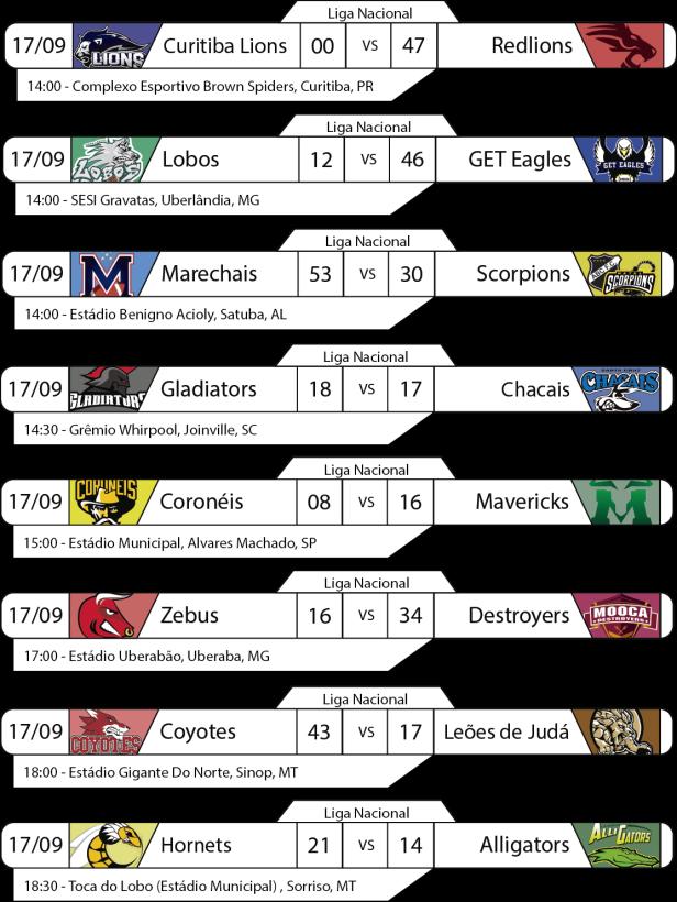 Tudo pelo Futebol Americano - Liga Nacional - 2016-09-17 - Resultados