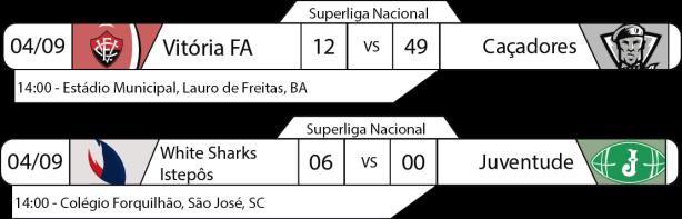 Tudo pelo Futebol Americano - Superliga Nacional - 2016-09-04 - Resultados
