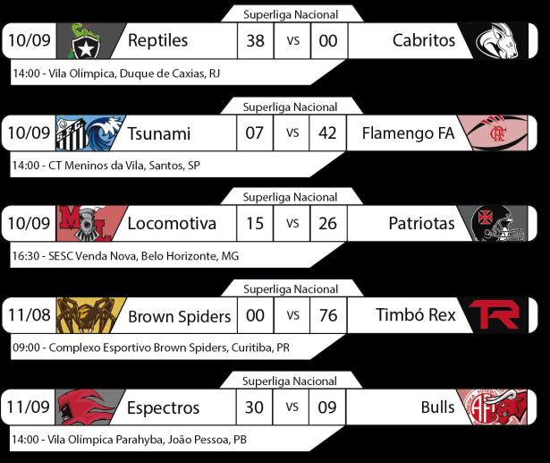 Tudo pelo Futebol Americano - Superliga Nacional - 2016-09-10 e 11 - Resultados