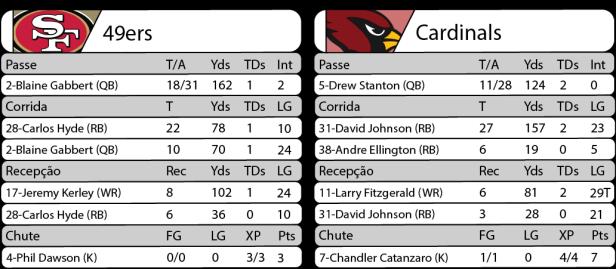 Tudo pelo Futebol Americano - 2016-10-06 - NFL - Semana 04 - Thursday Night Football - Estatísticas 49ers 21 x Cardinals 33