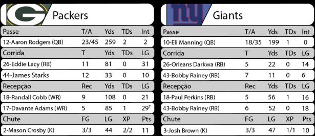 Tudo pelo Futebol Americano - 2016-10-09 - NFL - Semana 05 - Sunday Night Football - Estatísticas Packers 23 x Giants 16