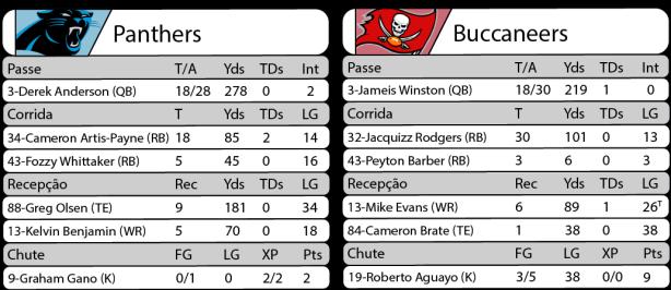 Tudo pelo Futebol Americano - 2016-10-10 - NFL - Semana 05 - Monday Night Football - Estatísticas Panthers 14 x Buccaneers 17