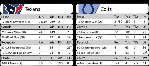 Tudo pelo Futebol Americano - 2016-10-16 - NFL - Semana 06 - Sunday Night Football - Estatísticas Texans 26 x Colts 23