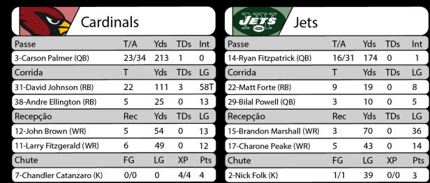 Tudo pelo Futebol Americano - 2016-10-17 - NFL - Semana 06 - Monday Night Football - Estatísticas Cardinals 28 x Jets 03