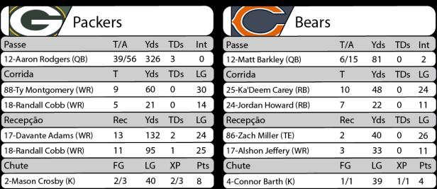 Tudo pelo Futebol Americano - 2016-10-20 - NFL - Semana 07 - Thursday Night Football - Estatísticas Packers 26 x Bears 10