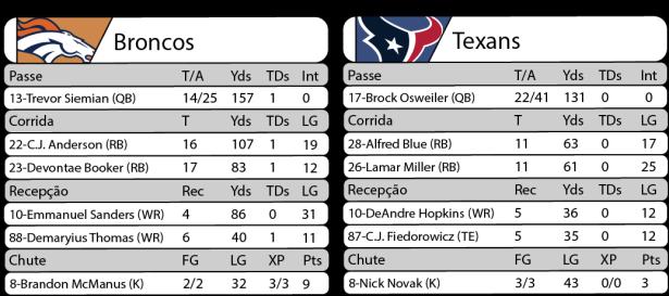 Tudo pelo Futebol Americano - 2016-10-24 - NFL - Semana 07 -Monday Night Football - Estatísticas Broncos 27 x Texans 09