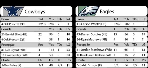 estatisticas-2016-10-30-nfl-semana-08-sunday-night-football-cowboys-29-x-eagles-23
