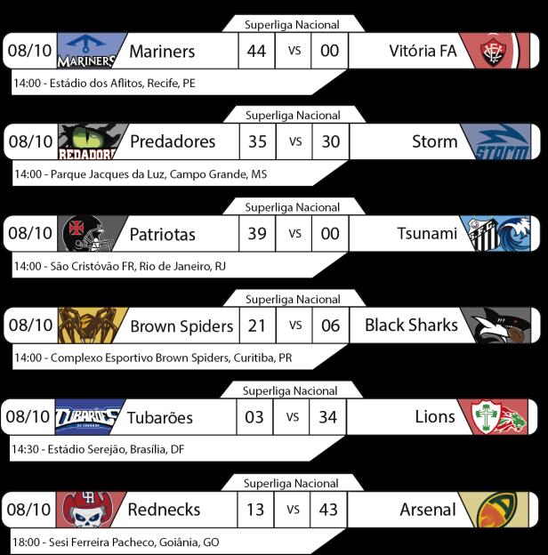 Tudo pelo Futebol Americano - Superliga Nacional - 2016-10-08 - Resultados