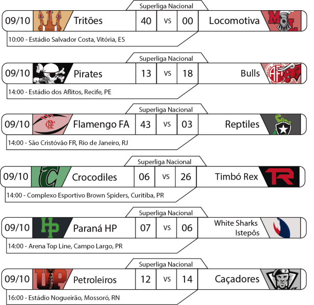 Tudo pelo Futebol Americano - Superliga Nacional - 2016-10-09 - Resultados