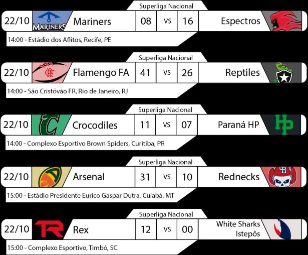 Tudo pelo Futebol Americano - Superliga Nacional - 2016/10/22 - Semifinais de Conferência - Resultados