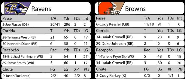 Tudo pelo Futebol Americano - NFL - 10/11/2016 -  Semana 10 - Thursday Night Football - Estatísticas - Ravens 28 x Browns 7