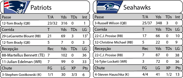 Tudo pelo Futebol Americano - NFL - 13/11/2016 - Semana 10 - Sunday Night Football - Estatísticas - Patriots 24 x Seahawks 31