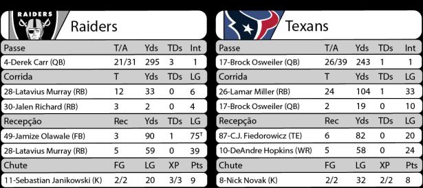 Tudo pelo Futebol Americano - 21/11/2016 - NFL - Semana 11 - Monday Night Football - Estatísticas - Raiders 27 x Texans 20