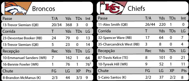 Tudo pelo Futebol Americano - 27/11/2016 - NFL - Semana 12 - Sunday Night Football - Estatísticas - Broncos 27 x Chiefs 30
