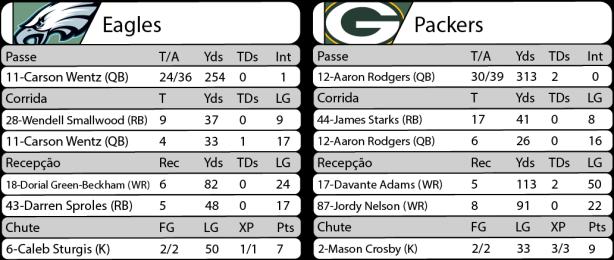 Tudo pelo Futebol Americano - 28/11/2016 - Semana 12 - Sunday Night Football - Estatísticas - Eagles 13 x Packers 27.png