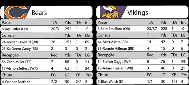Tudo pelo Futebol Americano - Estatísticas - 2016-10-31 - NFL - Semana 08 - Monday NIght Football - Bears 20 x Vikings 10.png
