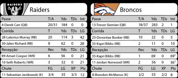 Tudo pelo Futebol Americano - NFL - 06/11/2016 - Semana 09 - Sunday Night Football - Estatísticas - Raiders 30 x Broncos 20